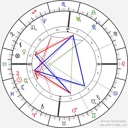 Herschelle Gibbs birth chart, Herschelle Gibbs astro natal horoscope, astrology