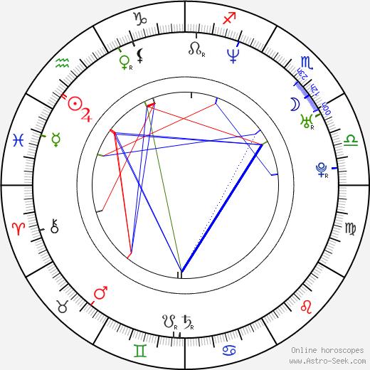James Cotten birth chart, James Cotten astro natal horoscope, astrology