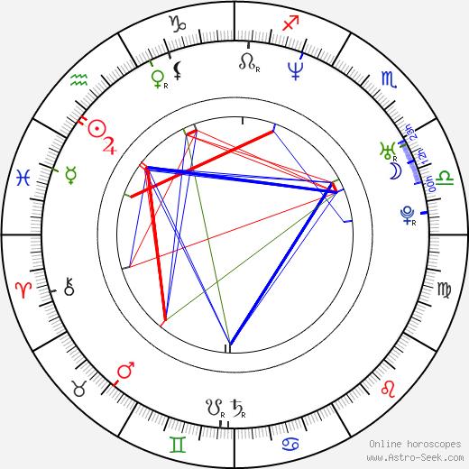 Jan Révai astro natal birth chart, Jan Révai horoscope, astrology
