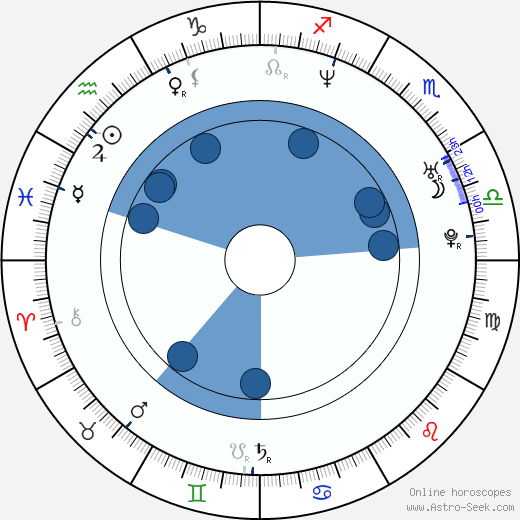 Jaroslav Špaček horoscope, astrology, sign, zodiac, date of birth, instagram