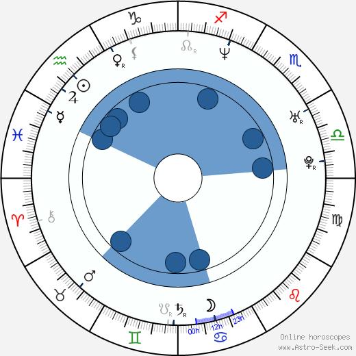 Jeff Schroeder wikipedia, horoscope, astrology, instagram
