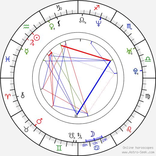 Jeff Schroeder birth chart, Jeff Schroeder astro natal horoscope, astrology