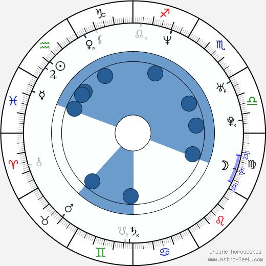Joshua Morrow wikipedia, horoscope, astrology, instagram