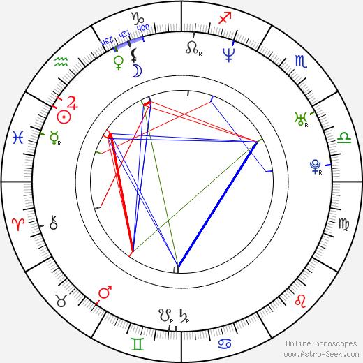 Julia Butterfly Hill astro natal birth chart, Julia Butterfly Hill horoscope, astrology