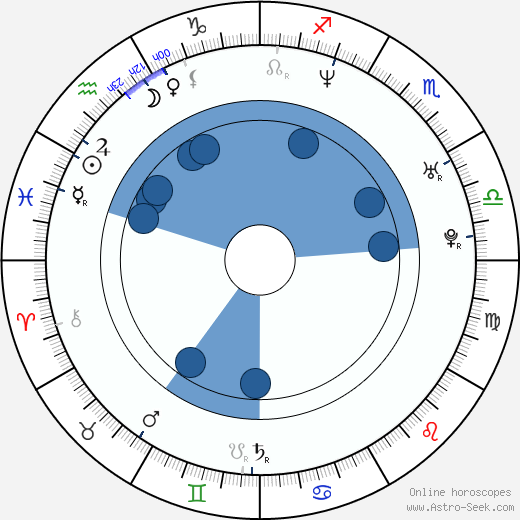 Julie Simone wikipedia, horoscope, astrology, instagram