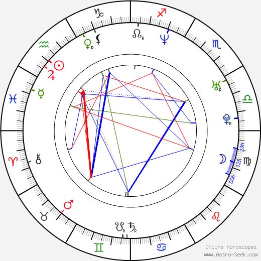 Kim Murphy astro natal birth chart, Kim Murphy horoscope, astrology