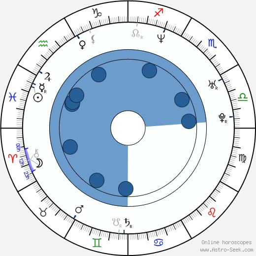 Laurie Fortier wikipedia, horoscope, astrology, instagram