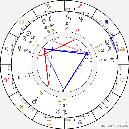Luis Hacha birth chart, biography, wikipedia 2018, 2019