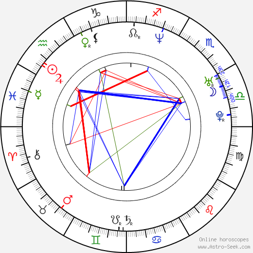 Luis Hacha astro natal birth chart, Luis Hacha horoscope, astrology