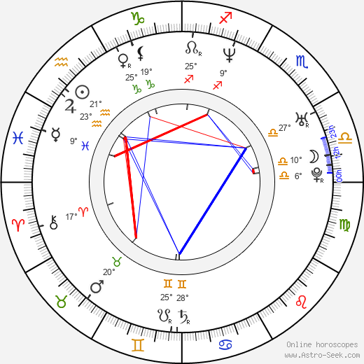 María Botto birth chart, biography, wikipedia 2019, 2020