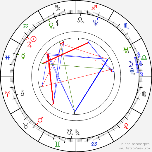 María Botto astro natal birth chart, María Botto horoscope, astrology