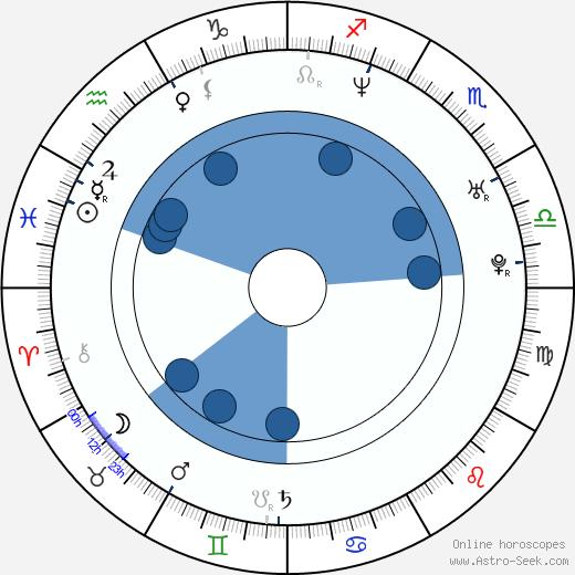 Marián Labuda Jr. wikipedia, horoscope, astrology, instagram
