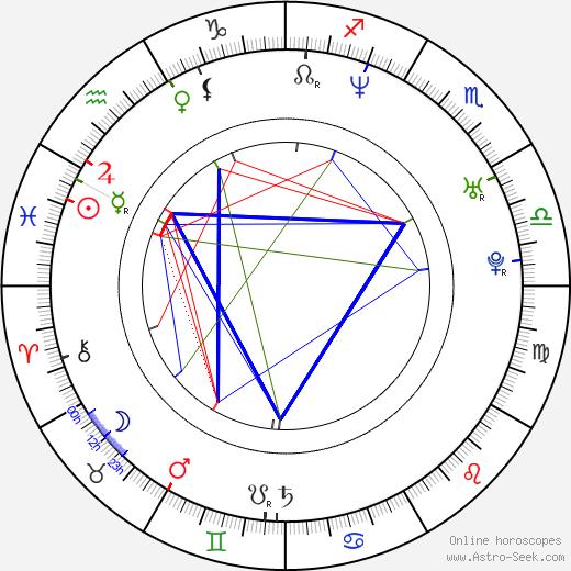 Marián Labuda Jr. день рождения гороскоп, Marián Labuda Jr. Натальная карта онлайн