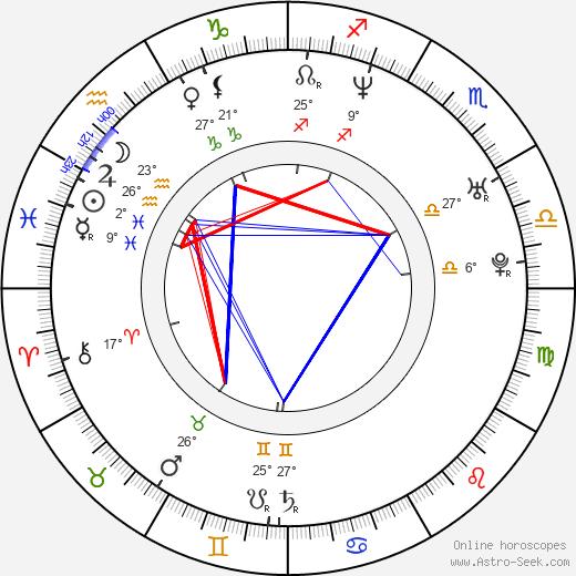 Mercedes Molto birth chart, biography, wikipedia 2020, 2021