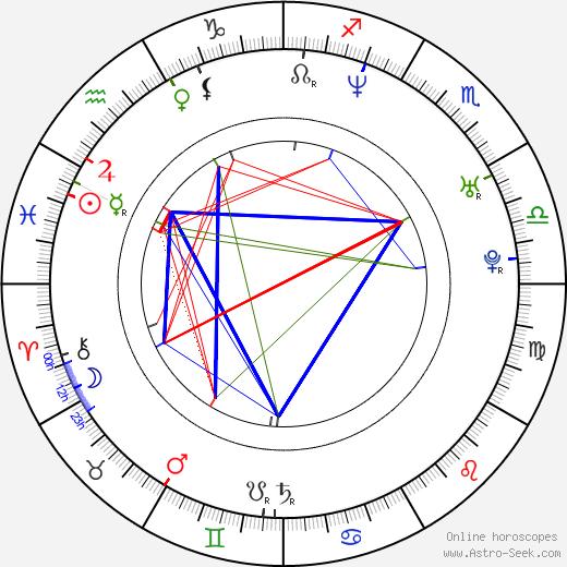 Micha Wald tema natale, oroscopo, Micha Wald oroscopi gratuiti, astrologia