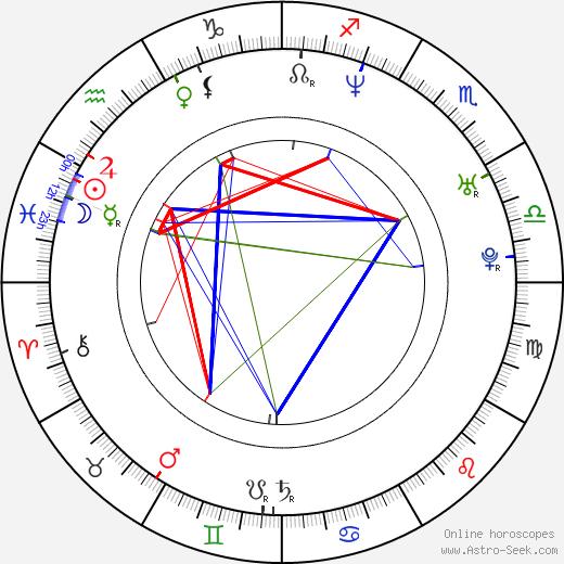 Michael D. Friedman tema natale, oroscopo, Michael D. Friedman oroscopi gratuiti, astrologia