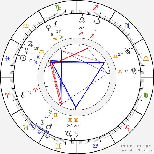 Michael Manasseri birth chart, biography, wikipedia 2019, 2020