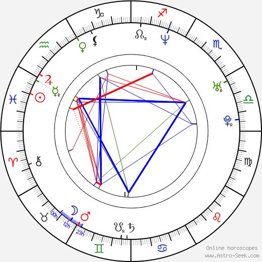 Michael Manasseri astro natal birth chart, Michael Manasseri horoscope, astrology