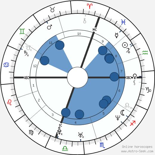 Miranda July wikipedia, horoscope, astrology, instagram