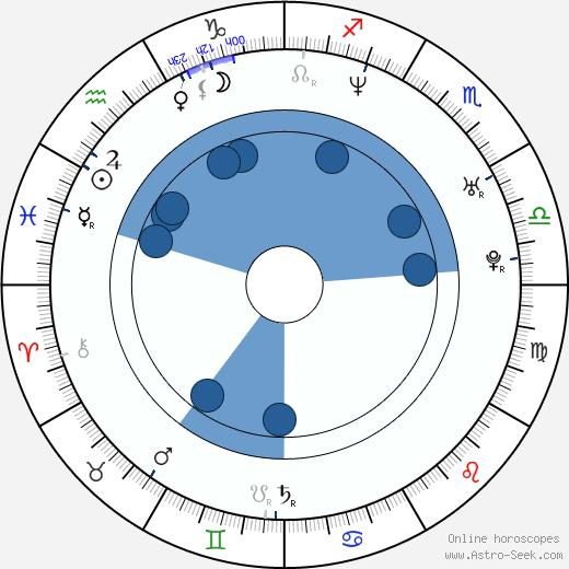 Nadine Labaki wikipedia, horoscope, astrology, instagram
