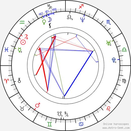 Nadine Labaki birth chart, Nadine Labaki astro natal horoscope, astrology