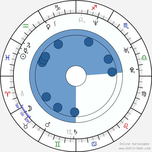 Naoko Niya wikipedia, horoscope, astrology, instagram