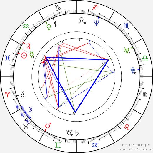 Naoko Niya birth chart, Naoko Niya astro natal horoscope, astrology