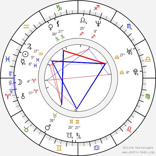 Noah Bernardo Jr. birth chart, biography, wikipedia 2019, 2020