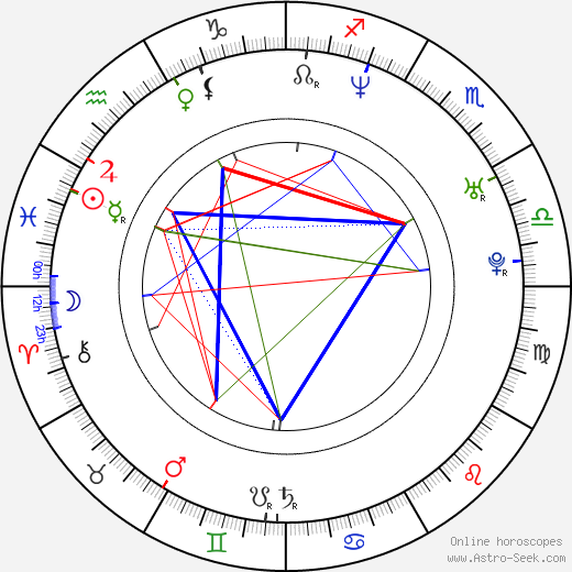 Noah Bernardo Jr. birth chart, Noah Bernardo Jr. astro natal horoscope, astrology