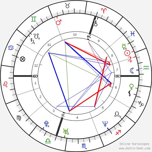 Ophélie Winter astro natal birth chart, Ophélie Winter horoscope, astrology
