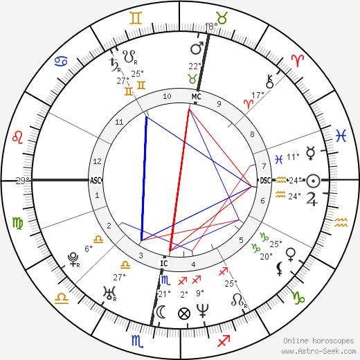 Robbie Williams birth chart, biography, wikipedia 2019, 2020