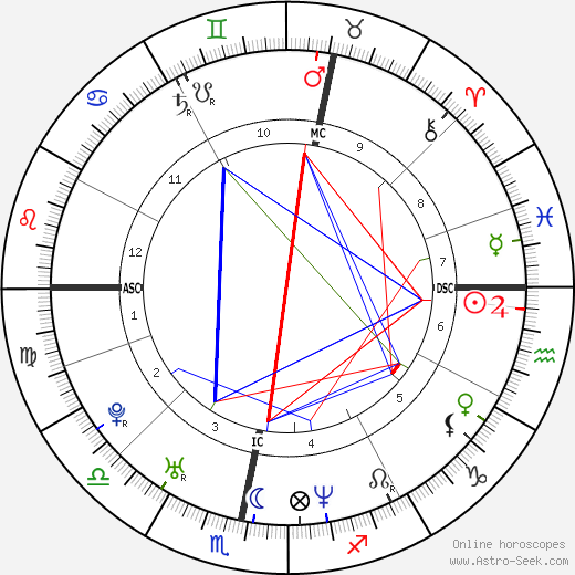 Robbie Williams astro natal birth chart, Robbie Williams horoscope, astrology