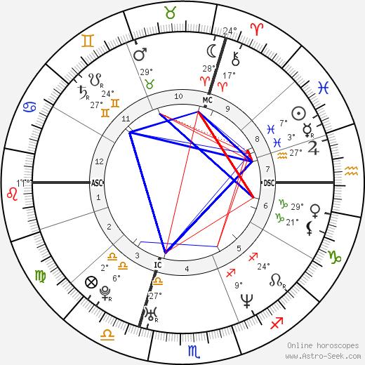 Sébastien Loeb birth chart, biography, wikipedia 2018, 2019