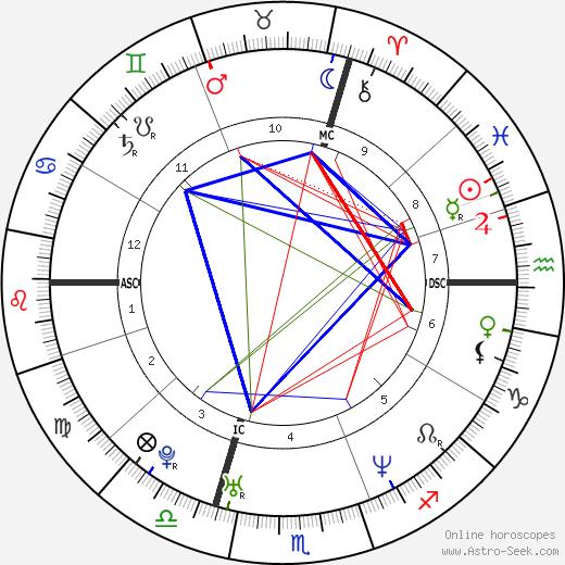 Sébastien Loeb birth chart, Sébastien Loeb astro natal horoscope, astrology