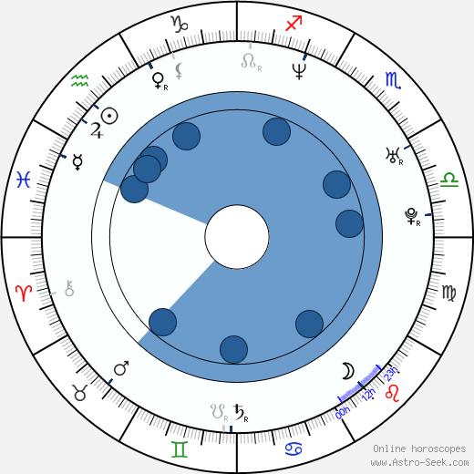 Silke Hornillost Klein wikipedia, horoscope, astrology, instagram