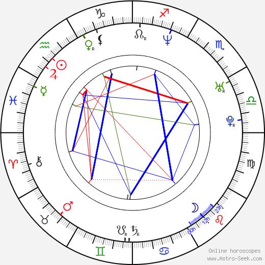 Silke Hornillost Klein birth chart, Silke Hornillost Klein astro natal horoscope, astrology
