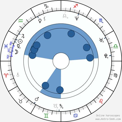 Stéphane Bernadis wikipedia, horoscope, astrology, instagram