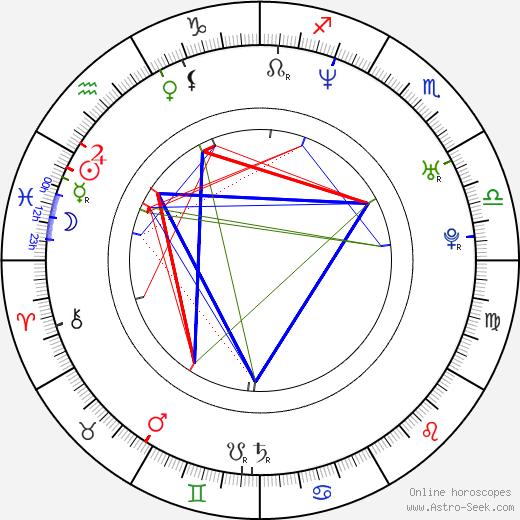Stéphane Bernadis astro natal birth chart, Stéphane Bernadis horoscope, astrology