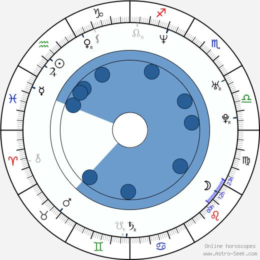 Steve Nash wikipedia, horoscope, astrology, instagram