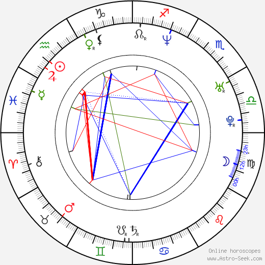 Susan May Pratt birth chart, Susan May Pratt astro natal horoscope, astrology