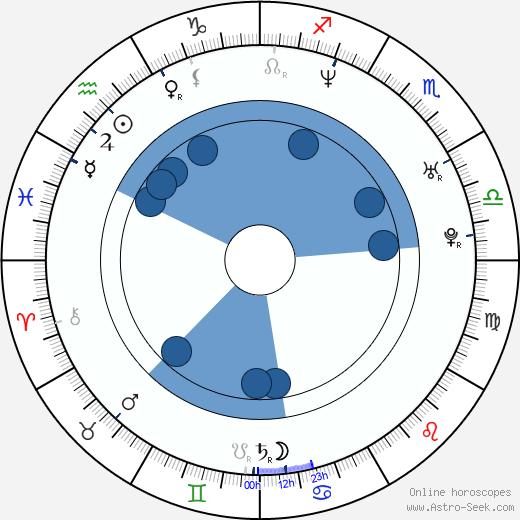 Urmila Matondkar wikipedia, horoscope, astrology, instagram