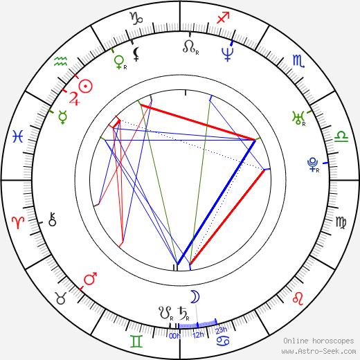 Urmila Matondkar birth chart, Urmila Matondkar astro natal horoscope, astrology