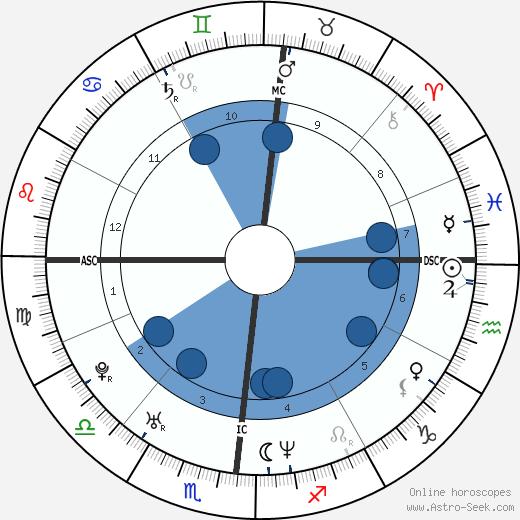Valentina Vezzali wikipedia, horoscope, astrology, instagram