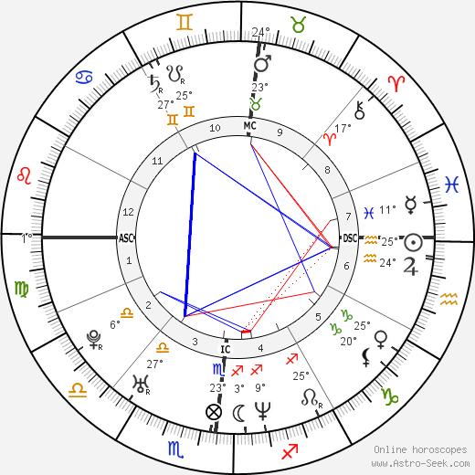 Valentina Vezzali birth chart, biography, wikipedia 2018, 2019
