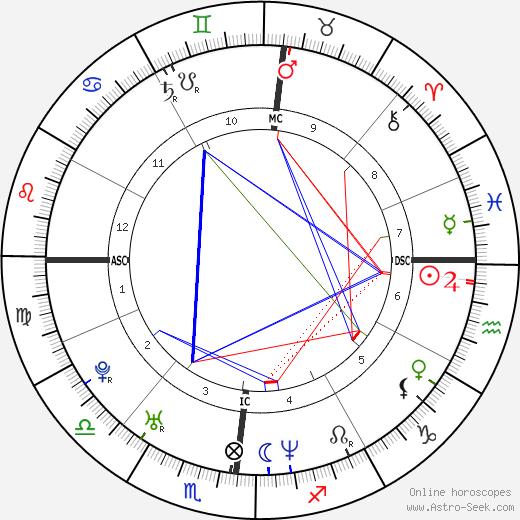 Valentina Vezzali astro natal birth chart, Valentina Vezzali horoscope, astrology