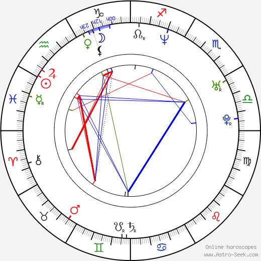 Yevgeny Kafelnikov astro natal birth chart, Yevgeny Kafelnikov horoscope, astrology