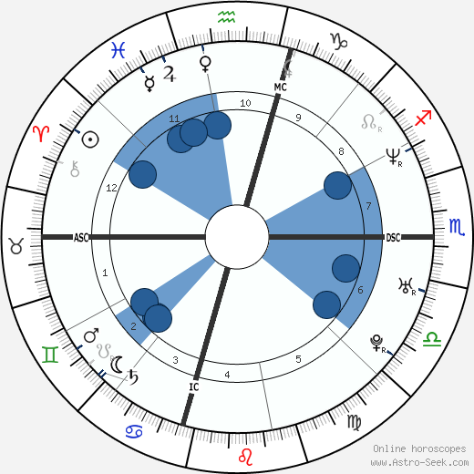 Al Nazemian wikipedia, horoscope, astrology, instagram