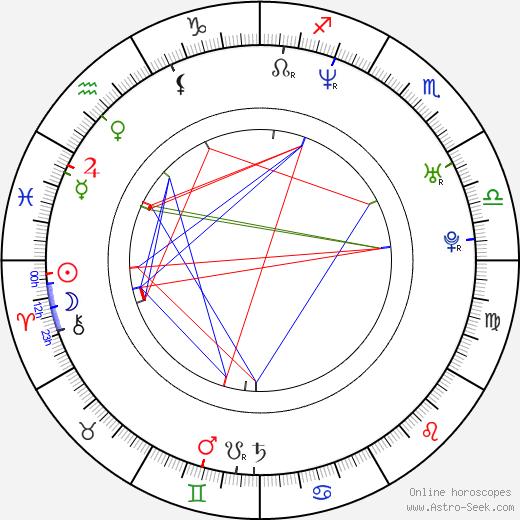 Элисон Ханниган Alyson Hannigan день рождения гороскоп, Alyson Hannigan Натальная карта онлайн