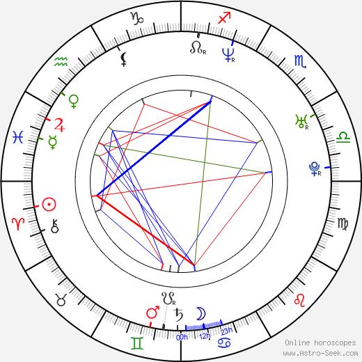Angela Marie Dotchin astro natal birth chart, Angela Marie Dotchin horoscope, astrology