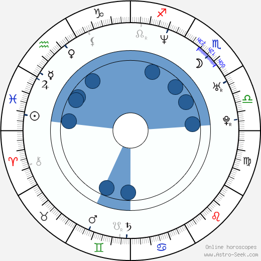 Anife Vyskočilová horoscope, astrology, sign, zodiac, date of birth, instagram